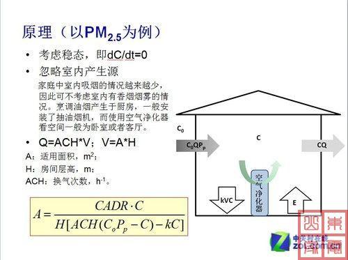 空气净化器适用面积标准详解