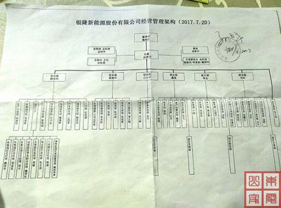 珠海银隆新能源股份有限公司经营管理架构图
