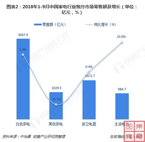 2018年1-9月中国家电行业细分市场零售额及增长