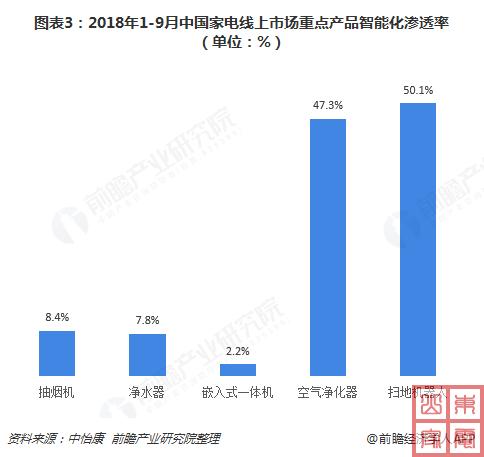 2018年1-9月中国家电线上市场重点产品智能化渗透率