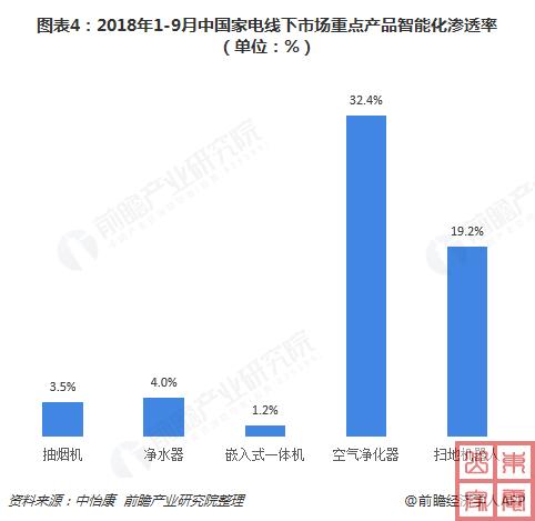 2018年1-9月中国家电线下市场重点产品智能化渗透率