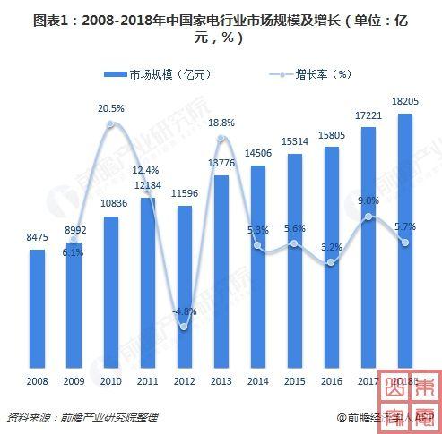 2008-2018中国家电行业市场规模及增长