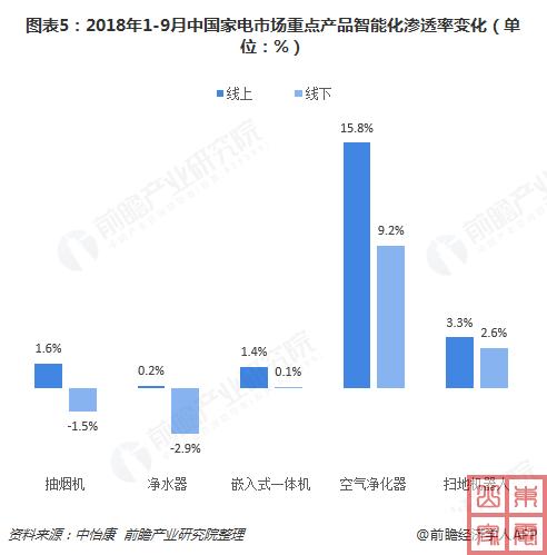 2018年1-9月中国家电市场重点产品智能化渗透率变化